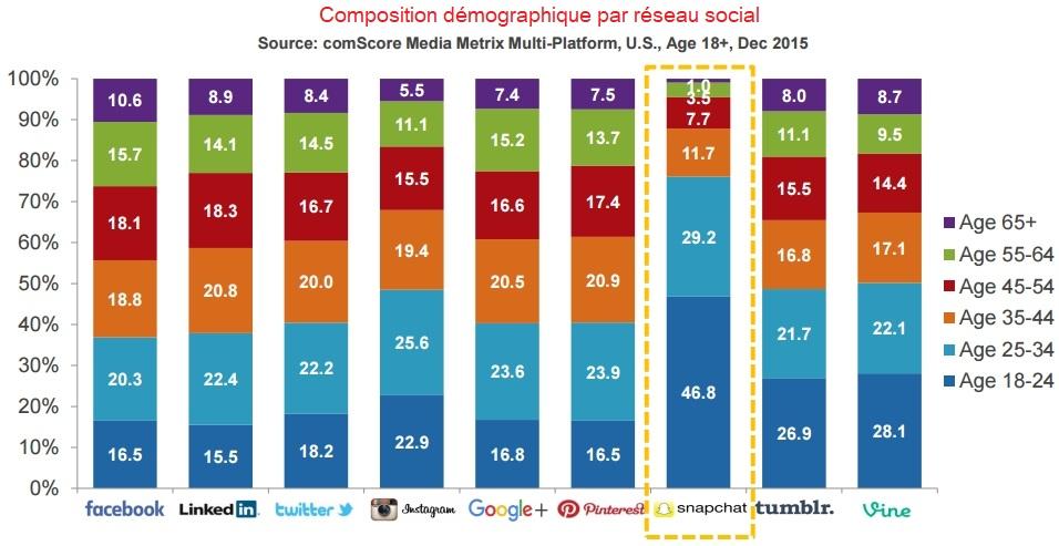 Répartition de l'age des utilisateurs par réseau social