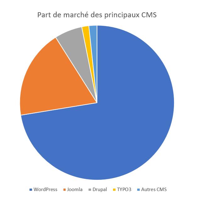Part de marché des principaux CMS